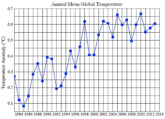 Annual-mean-global-temperatures-1963-2013.jpg