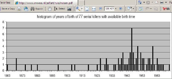 Serial-killers-histogram-chart.jpg