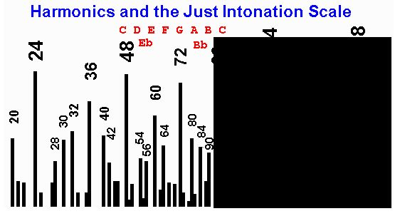 Harmonics-Just-Intonation-scale.jpg
