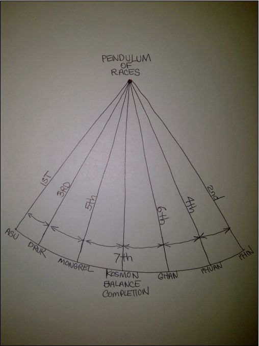 Pendulum-of-races.jpg