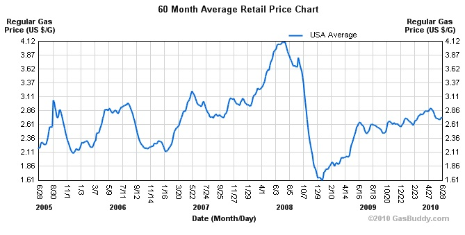 historical-gas-prices.jpg